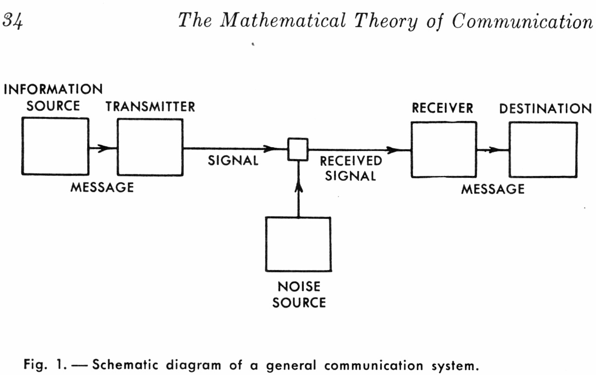 Shannon Information Theory